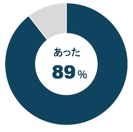 あった:89% なかった:11%