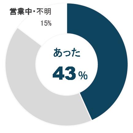 あった:43% なかった:42% 営業中・不明:15%